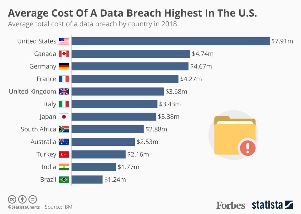 امن المعلومات احصائيات