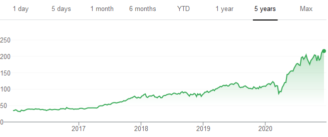Ecommerce trends PayPal stock prices