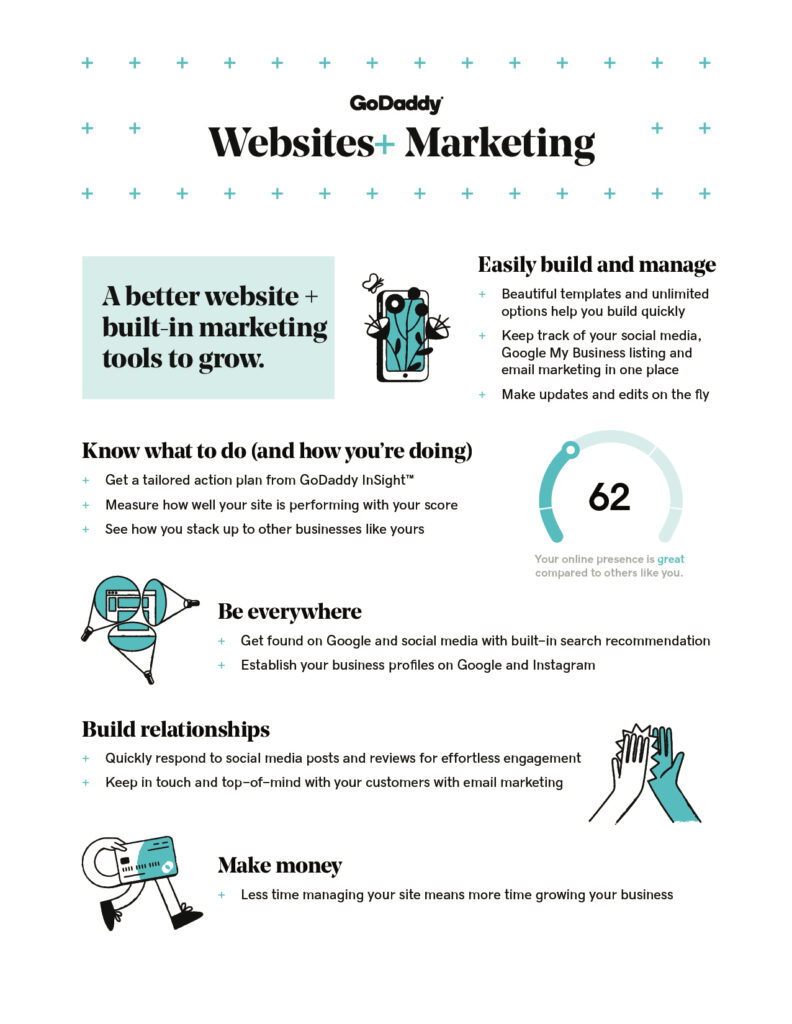 GoDaddy websites marketing infographic