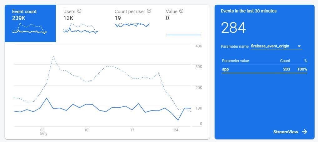 Google Firebase Events Analytics Dashboard