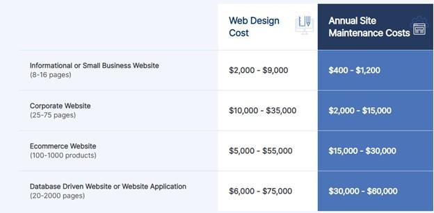 WebFX website cost