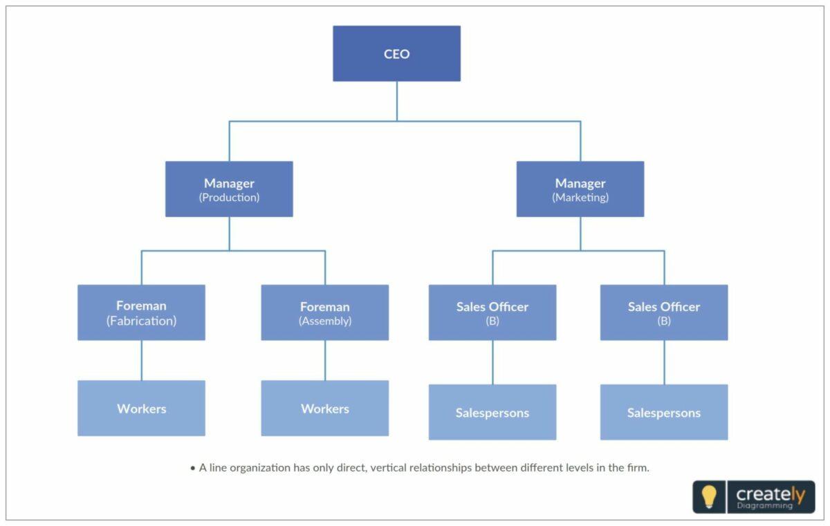 business plan organizational chart