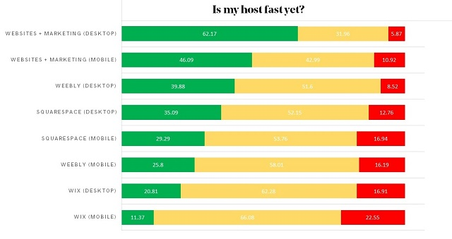 Is My Host Fast Yet Results Chart