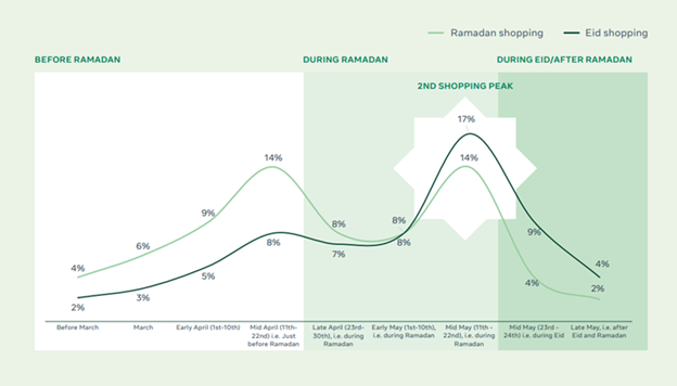 Eid Al-Fitr and Ramdan shopping in numbers