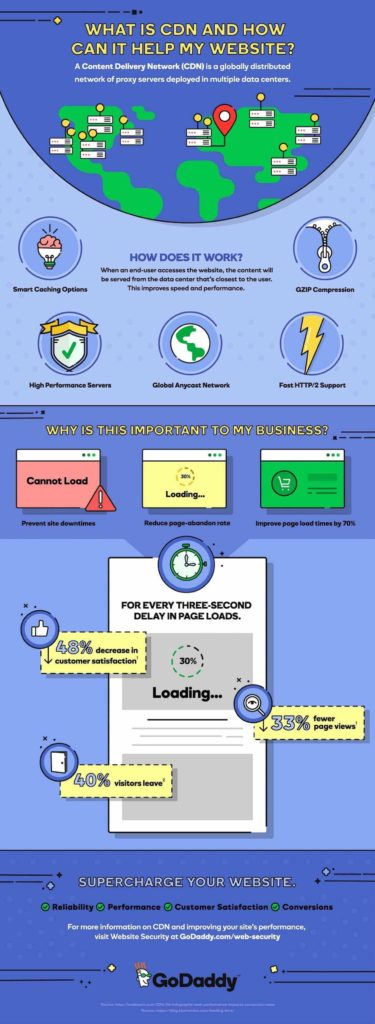godaddy what is cdn infographic speed test