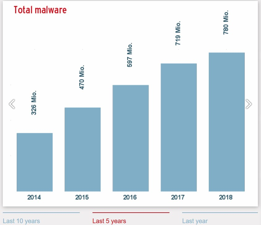 malware attacks statistics