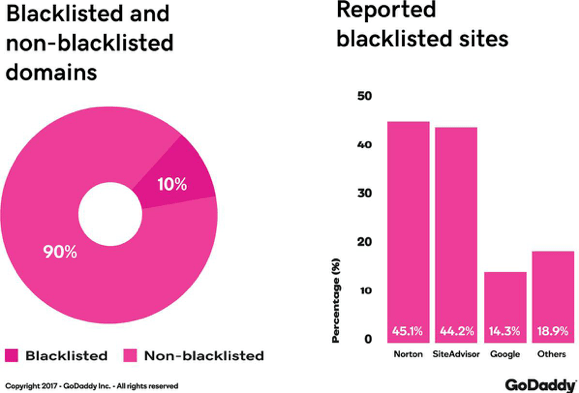security report blacklisted nonblacklisted domains