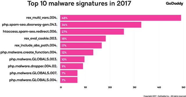 security report top malware signatures