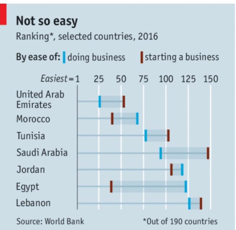 startup business ranking